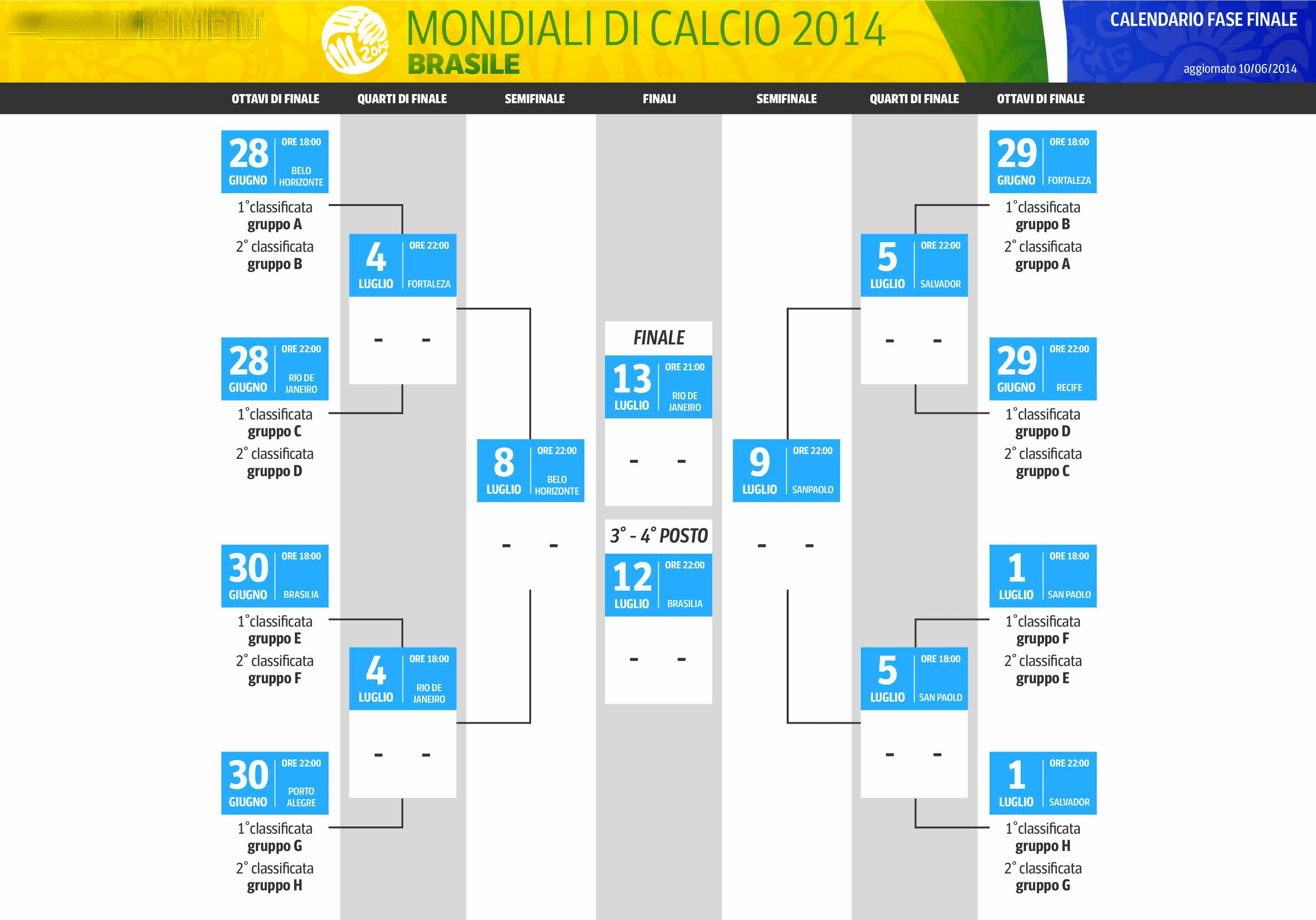 Gruppo G Mondiali 2020 Calendario.Mondiale Brasile 2014 Il Calendario Tabellone Date E
